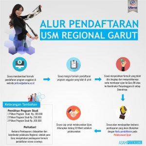 Juknis USM Regional